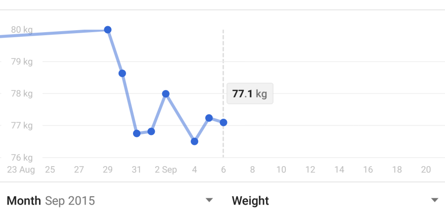 Week 1: How I lost 5lbs with Wearable Technology (Off to a Good Start)